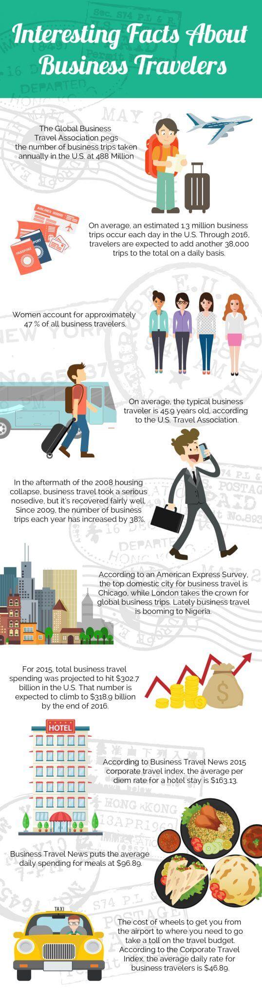 Business Travel for Nigeria