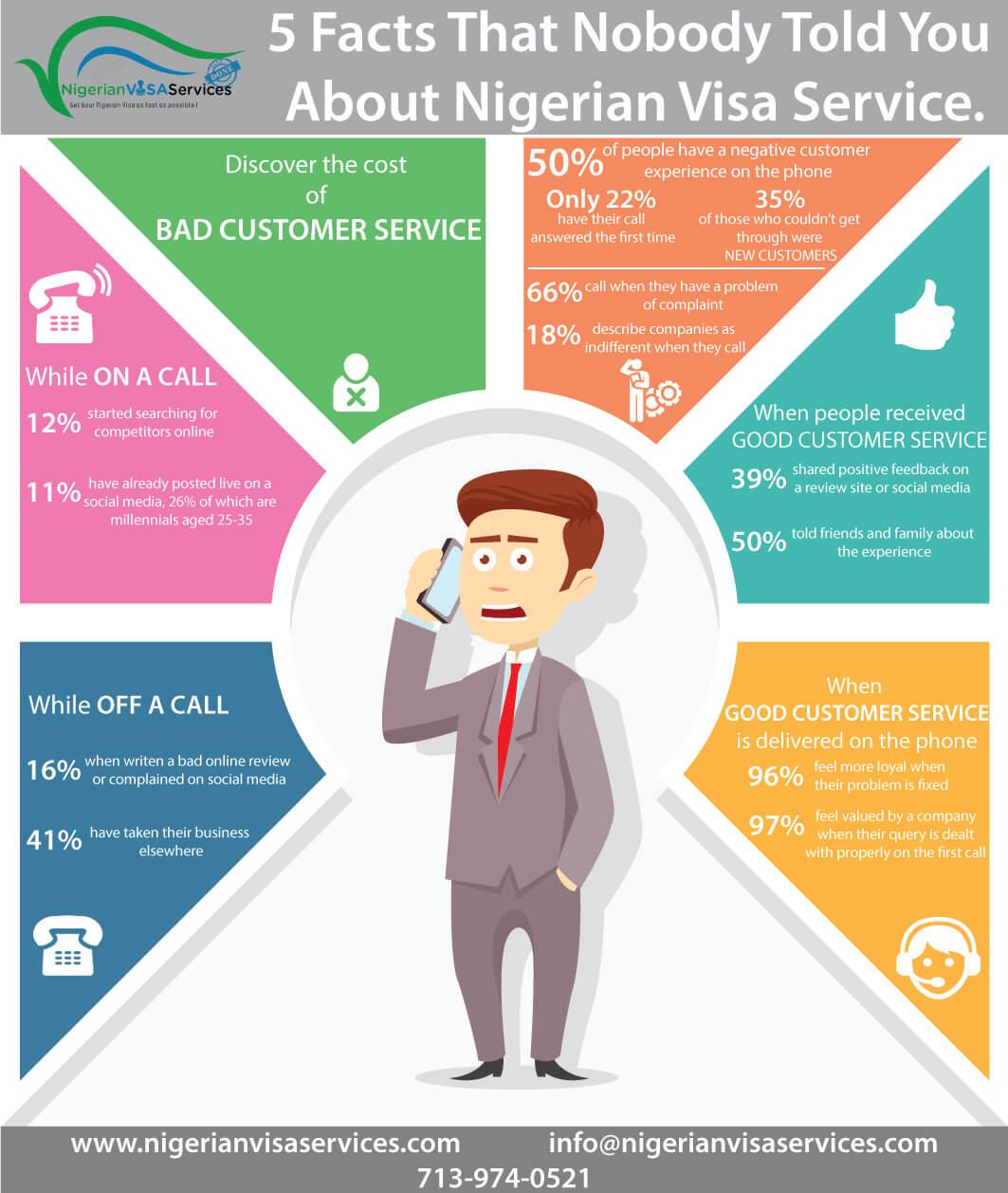 Nigerian Visa Service